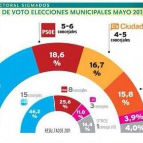 Sondeo electoral de SIGMADOS para mayo de 2015 (Fuente Diario de Burgos).